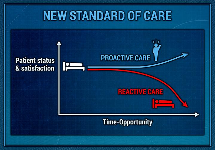 1Unit Proactive vs Reactive Care