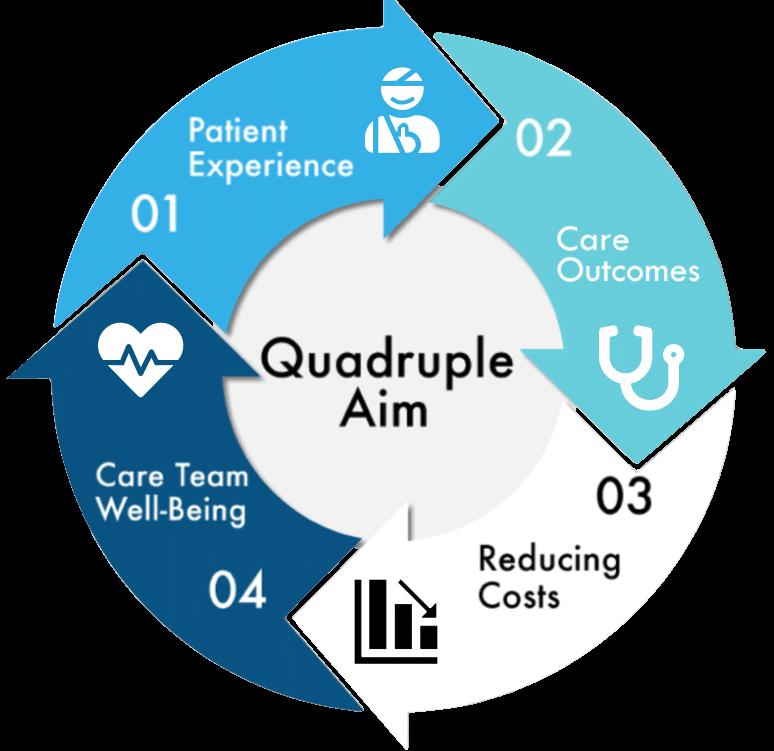 1Unit Quadruple Aim in Healthcare